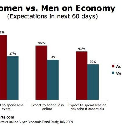 What Women Want? Marketing New Homes to Women